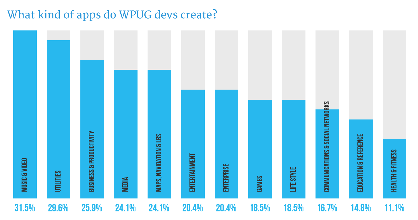 Graph showing types of apps devs are creating